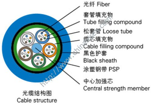 Mine Communication Optical Cable Structure.jpg