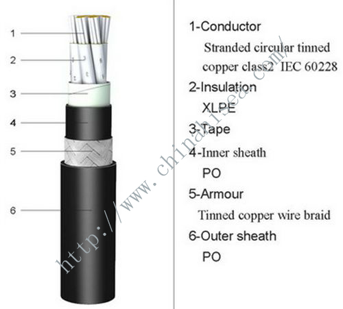 XLPE insulated marine control cable.jpg