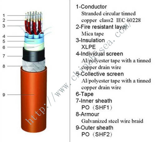 fireproof marine instrumentation cable structure.jpg