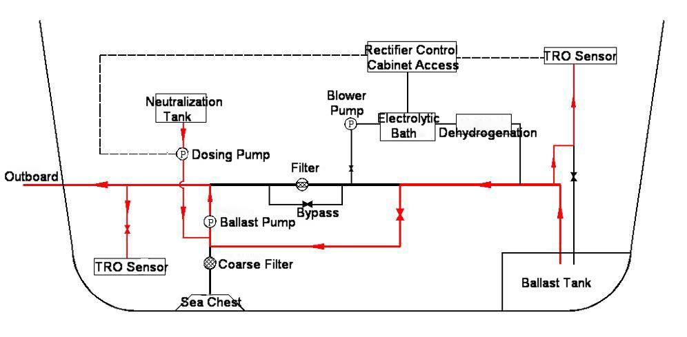 Ballast Water Treatment system working process.jpg