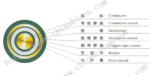 Plastic-insulated-power-cable-construction.jpg