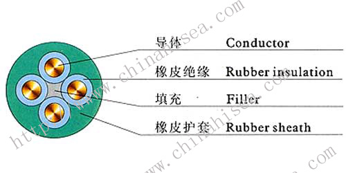 Rubber-insulated-cable-construction.jpg