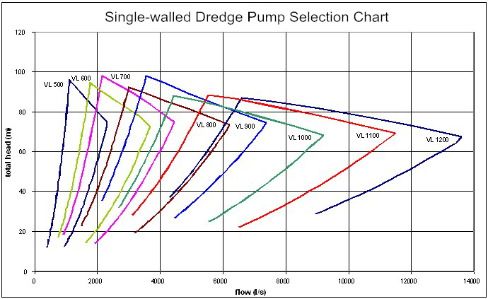 single-walled dredge pump selection chart.jpg