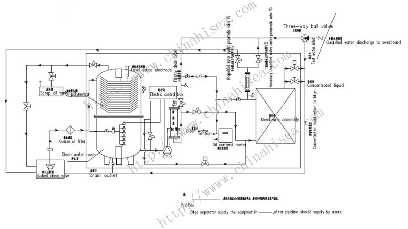 marine oil water separator marine oil water separator