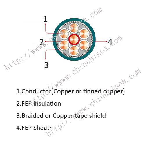 Fluroplastic-control-cable-construction.jpg